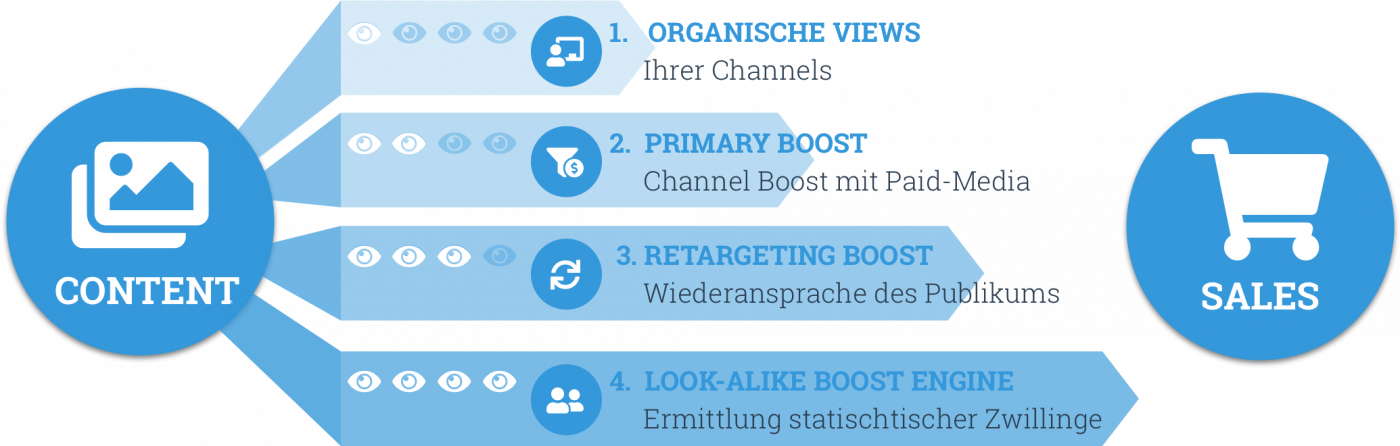 Turn Social Content into sales mit dem InfluenceME BOOST