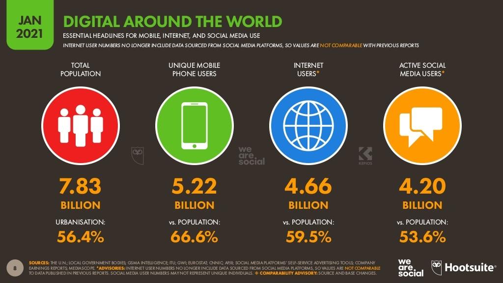 Digitalmarketing weltweit
