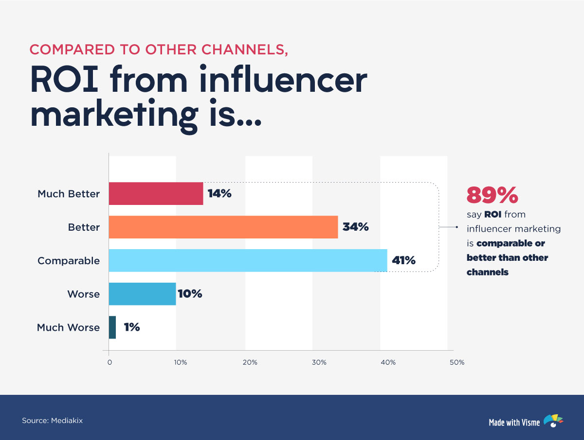 ROI from influencer marketing