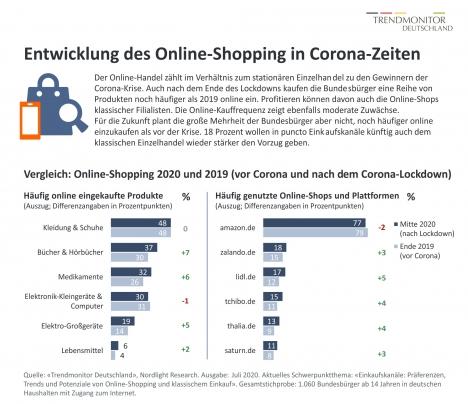 Entwicklung Online-Shopping