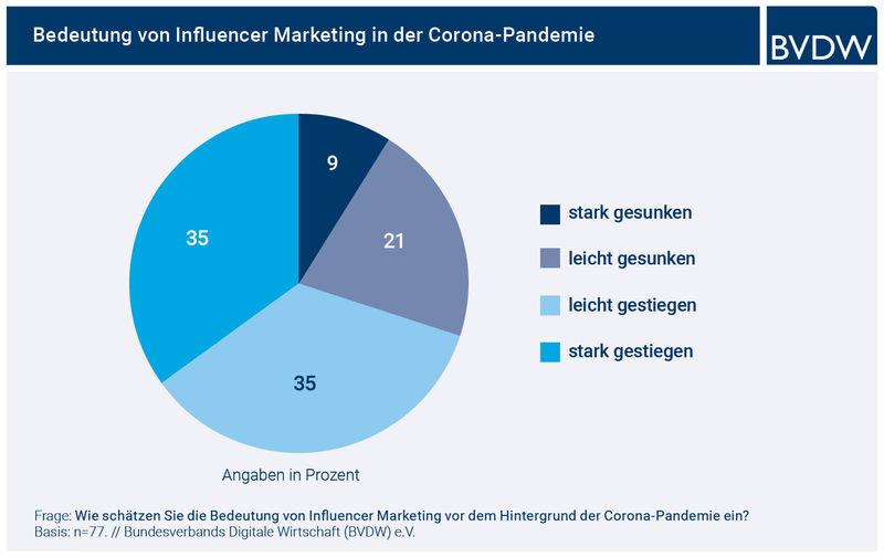 Bedeutung von Influencer Marketing